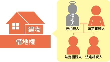 借地権を持っていた被相続人が亡くなった事を表した図