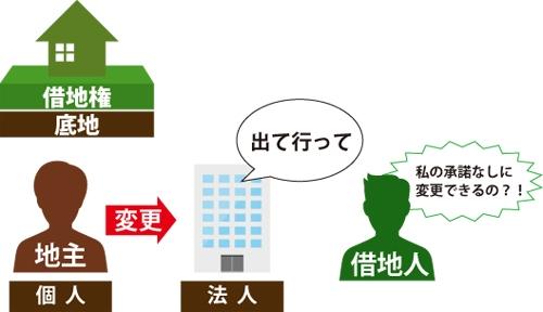 地主から一方的に借地権の返還や明渡しを求められている図