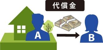 ③価格賠償:共有者の誰か一人に取得させ(単独所有)、その者から、他の共有者の持分割合に応じ金銭(価格)による賠償をし、分割する方法の図