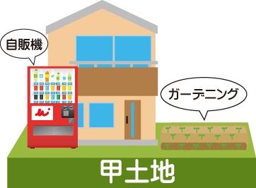 借地人が勝手に自販機を設置したイメージ