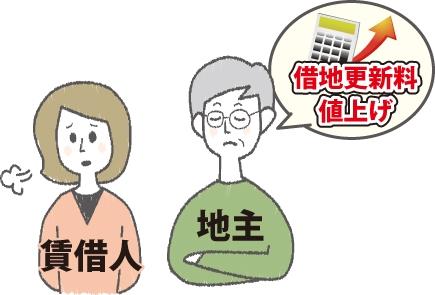 地主が借地更新料を値上げし困っている賃借人のイメージ図