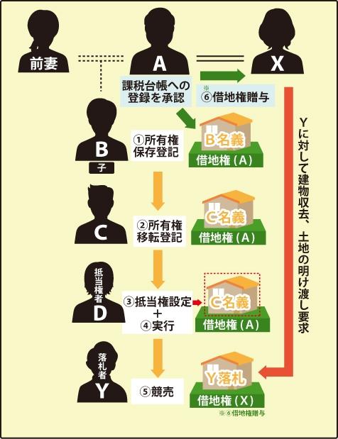 借地上の建物と通謀虚偽表示の図