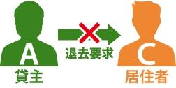 貸主Aが居住者Cに退去要求をしているが出来ない事を表している図