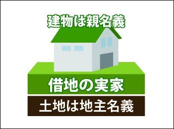 土地は地主名義 借地の実家で建物は親名義の図