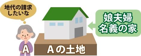 親A(地主)の土地に娘夫婦名義の家を建て住んでいるので地主Aは地代の請求をしたいと思っている図