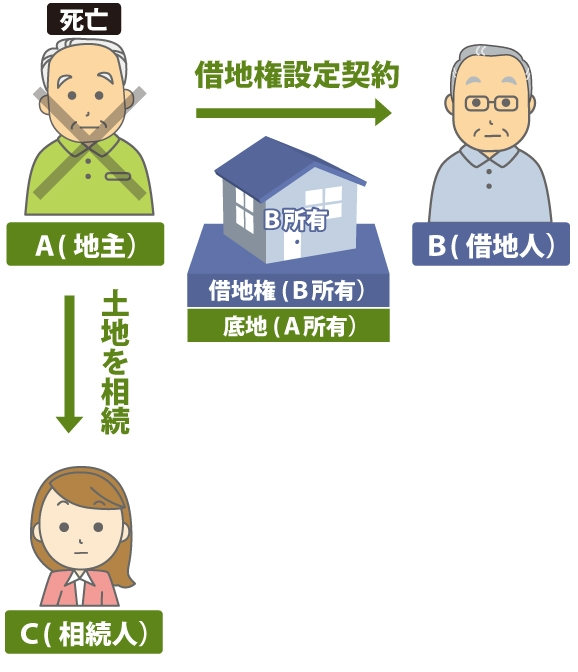 地主Aが亡くなりA と借地権設定契約を行なっている借地人Bが底地を時効取得できず、相続人CがAの底地を相続する図