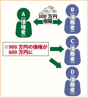 AはBCDに900万円を連帯して貸し付けする(負担部分はそれぞれ300万円)。BはAに対して300万円の債権(反対債権)を有した。※BがAに対する300万円の債権で相殺すると、CDにもその影響が及ぶ。事を表した図