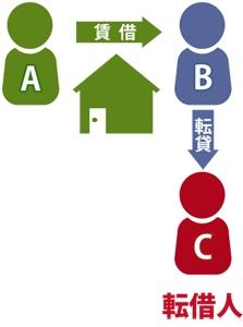 転貸借の図