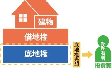 底地権を投資家に売却するイメージ図