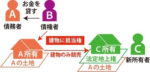 借地権と法定地上権の違いの図