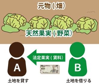 天然果実・法定果実の図