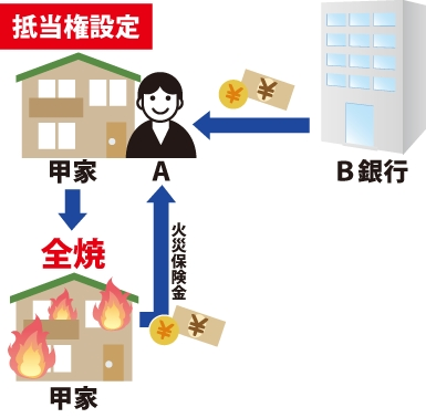 Aさんは甲家を購入。B銀行から借り入れを行いました。Aは甲家に対してBのために抵当権設定をした。その後、債務が返せず、延焼で甲家が全焼。甲家は火災保険(受取人はA)に加入していたので火災保険金がもらえたことを表した図