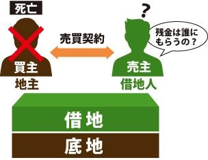 借地権を地主に売る契約(売買契約締結)後、残金決済前に買主(地主)が死亡したら、売買契約はどうなるのか?疑問に思っている図