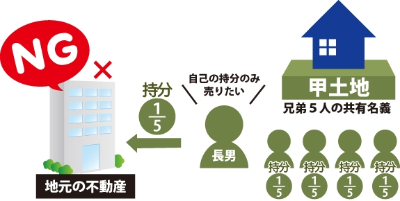 自己の持分(持分1/5)のみ売りたくても地元の不動産では出来ない事を表した図