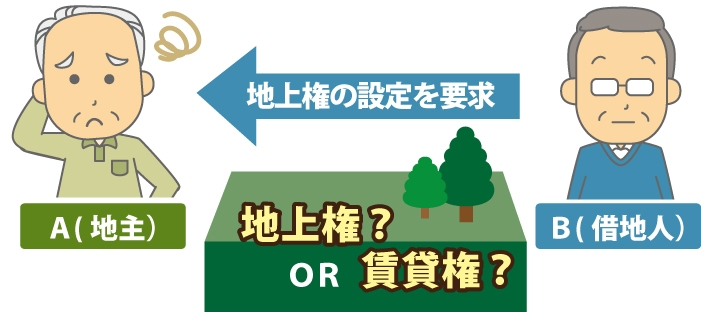 地主Aに対して借地人Bが『地上権の設定を要求』している図