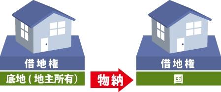 底地が物納されると、国(財務省)が地主になる事を表した図