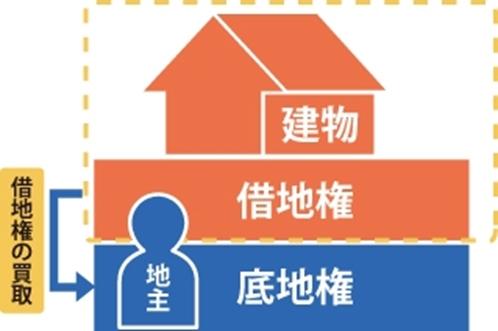 地主が借地権を買取するイメージ図