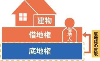 借地人が底地権を買取するイメージ図