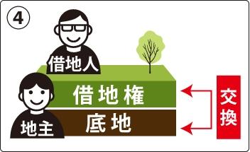 底地の一部と借地の一部を同価値になるように交換する方法の図
