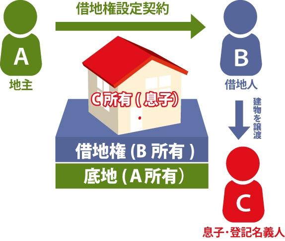 借地上の建物名義を借地人とは別の名義にしている図