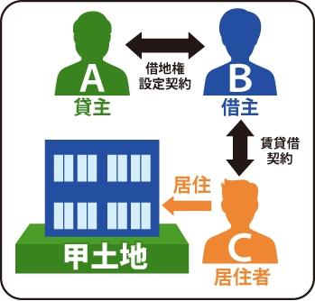 ABはAを貸主Bを借主として甲土地に借地権設定契約を締結しました。その後Bはビルを建ててCらに居住目的として賃貸借契約を結んでいました。サブリース契約。の図