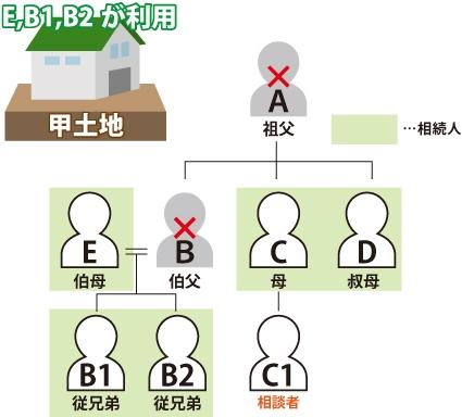 共有名義の底地の売却相談の図