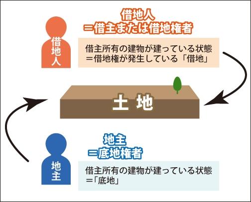 底地と借地の違いを表している図