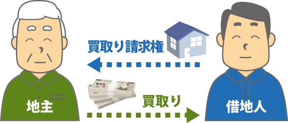 地主(借地権設定者)は建物買取を拒否できず、建物を時価で買取ることになる事を表した図