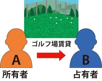ゴルフ場賃貸のネットが倒れ被害を受けた住人Aは占有者B対して責任追及ができる事を表した図