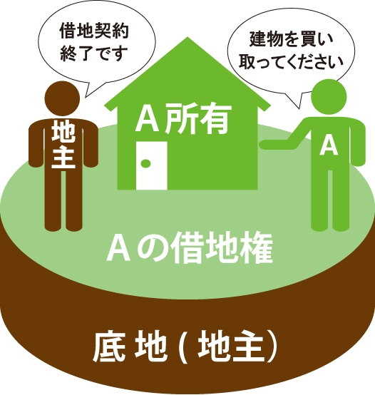 借地契約が終了した時に借地人が建てた建物を地主に対して買い取るよう請求している図