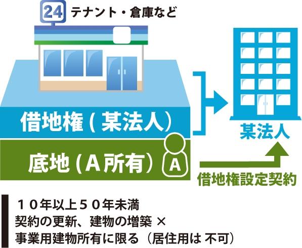 某法人は所有者Aと『10年以上50年未満、契約の更新、建物の増築✖️、事業用建物所有に限る(居住用は不可)』の内容の借地権設定契約を行う事を表した図