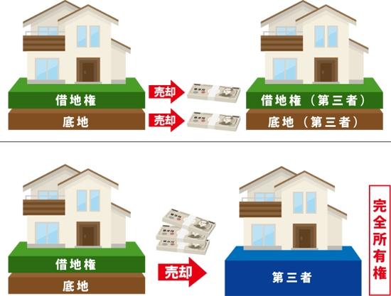 借地権と底地を第三者に同時売却の図