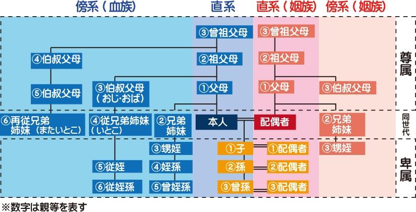 親族の範囲の図