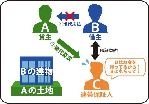 貸主Aが借主Bが地代未辛いのため保証契約を行っているC(連帯保証人)に地代要求し、Cは『Bはお金を持ってい持っているから!Bにもらって!』と訴えている図。