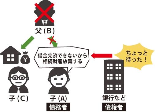 底地の相続放棄と詐害行為取消権のイメージ図