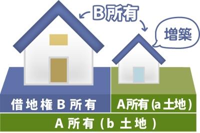 借地人が地主の土地(隣地)に越境して建物を建築した場合の図