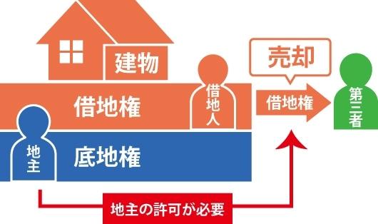 借地権を持った借地人が第三者に借地権を売却する際底地権を持った地主の許可が必要を表した図