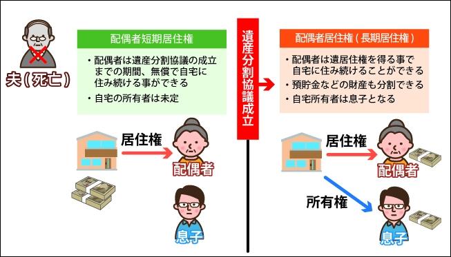 配偶者短期居住権:配偶者は遺産分割協議の成立までの期間、無償で自宅に住み続ける事ができる。自宅の所有者は未定。|『遺産分割協議成立』後→|配偶者移住権(長期居住権):配偶者は遺居住権を得る事で自宅に住み続けることができる。預貯金などのざいさんも分割できる。自宅所有者は息子となる。