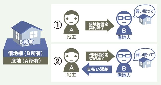 ①地主Aは期間満了に伴い契約終了を借地人Bに伝える。借地人Bから、借地上の建物の買取を請求される。 買い取る必要かあるのか?②借地人が地代を滞納したため借地契約を解除した場合はどうなるのか?を表した図