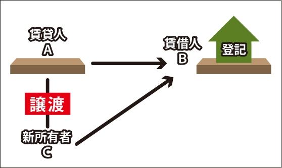 賃借権の相続の図