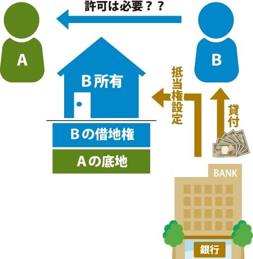 A(借地権設定者・地主)B(借地権者) Bが銀行から融資を受ける為にBの借地上の建物に抵当権設定するためにAに許可は必要なのか?の図