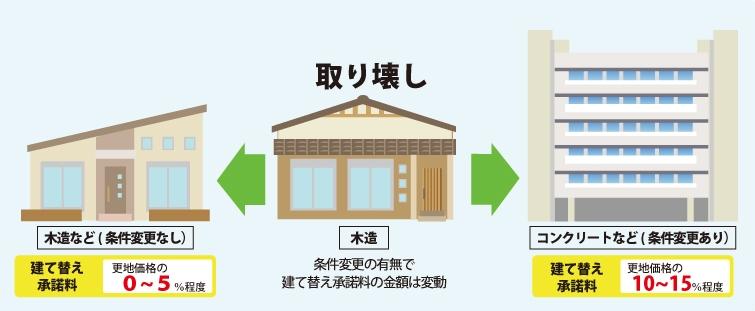【木造】条件変更の有無で建て替え承諾料の金額は変動。①木造を取り壊し木造など(条件変更なし)の場合の建て替承諾料は更地価格の0〜5%程度②木造を取り壊しコンクリートなど(条件変更ありの場合の建て替承諾料は更地価格の10〜15%程度)と示した図