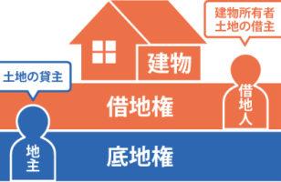 借地権の売却方法のサムネイルイメージ