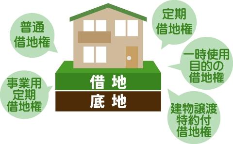 借地権の種類 普通借地権、定期借地権、事業用定期借地権、建物譲渡特約付借地権、一時使用目的の借地権があると表している図