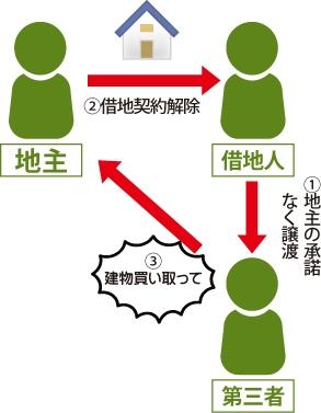 ①借地人が地主の承諾なく第三者に譲渡②そして地主は借地人に借地契約解除③その後第三者が『建物を買い取って』と地主に訴えている図