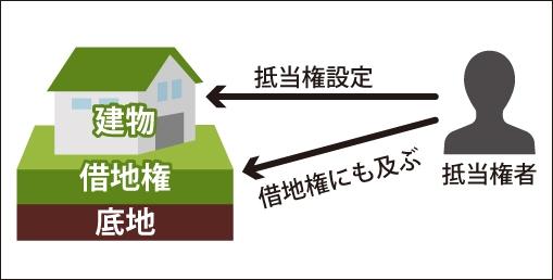 抵当権の効力は右建物の所有に必要な賃借権に及ぶ事を表した図