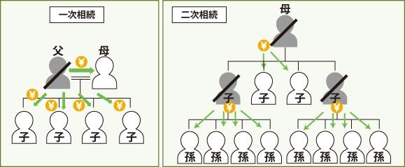 二次相続により法定相続人が多数いる底地の整理のイメージ図