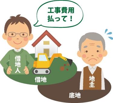 借地人が地主に無断で借地の工事を実施し、工事費を請求している図