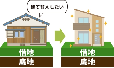 借地上の建物が古くなったので建て替えたいと思っている図