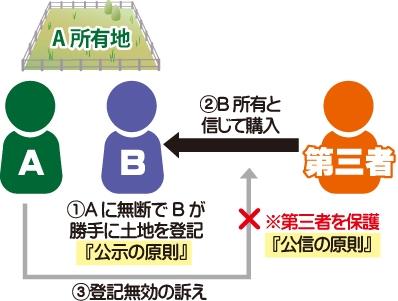 ①Aの所有地をAに無断でBが勝手に土地を登記『公示の原則』②Bの所有と第三者が信じ購入③しかしAが第三者に登記無効の訴えを起こすが※第三者を保護する『公信の原則』が作用する事を表した図